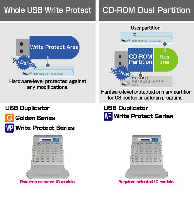 1 to 59 USB Duplicator and Sanitizer (UB960C)